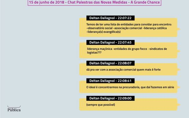 Diálogos de Deltan Dallagnol em chat do Telegram