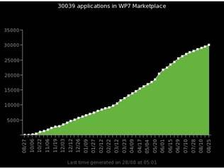 Windows Phone Market Place: ainda longe de iPhone e Android